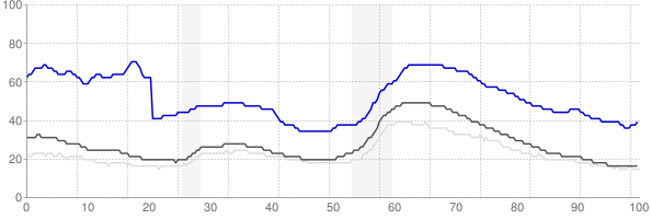 Visalia, California monthly unemployment rate chart